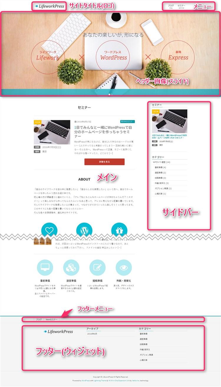 WordPress 構成 パーツ